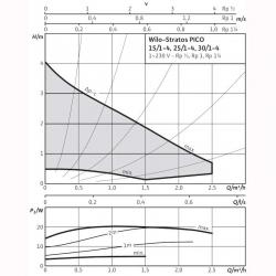Насос циркуляционный Wilo STRATOS PICO 25/1-4-130 адаптивный