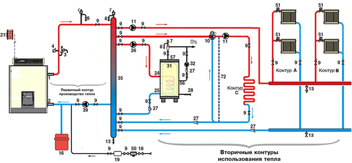 Схемы отопления для газовых котлов